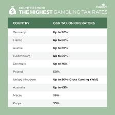 taxes on table game winnings comparing gambling taxes around the world casino org blog