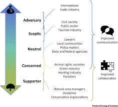 invasion biology specific problems and possible solutions trends