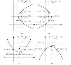 graphing parabolas with vertices not at the origin precalculus ii