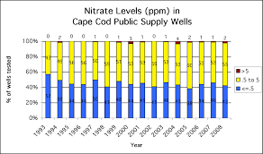 nitrogen in drinking water supplies cape cod groundwater guardians