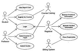 06srof4g a use case diagram