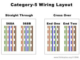 cat 5b wiring diagram category 5 cable wiring diagram u2022 wiring