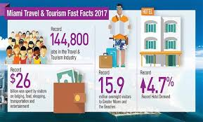 miami bureau of tourism greater miami tourism industry setting records globest com