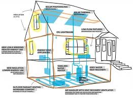 Energy Efficient Home Design Latest Gallery Photo - Eco friendly homes designs