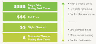 Price Of Rides At Winter Sled Rides Of Winter Park Colorado Dynamic Pricing Explained