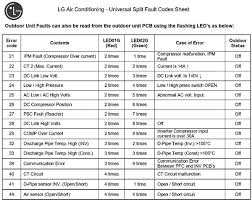 lg split system air conditioner error codes troubleshooting