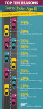 8 best national teen driver safety week images on pinterest