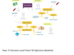 post 16 in a nutshell careers planning resources by