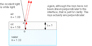 Light Is Not Refracted When It Is Diffraction Thin Film Interference
