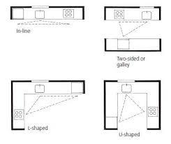 11 best kitchen work centers images on pinterest work triangle