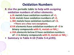 Oxidation Numbers On Periodic Table Chemical Periodicity 化學週期性 Ppt Download