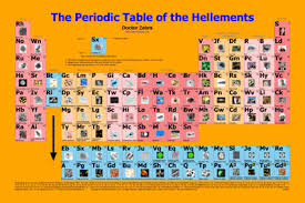 P Table Com Periodic Table Of The Hellements