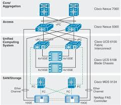 solved visio icon ucs logical cisco support community