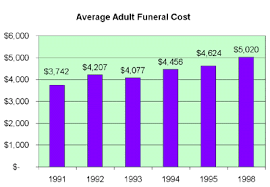 Estimated Funeral Costs by Untitled Average Cost Of A Funeral