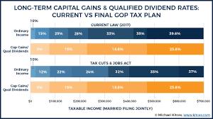 capital gains tax table 2017 final gop tax plan summary tax strategies under tcja 2017
