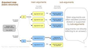 Thinking Map How To Make And Use Argument Maps Avoid Endless Discussions