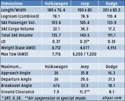 dodge durango comparison 2015 volkswagen touareg v6 car review