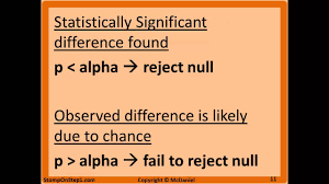 p value null hypothesis type 1 error statistical significance