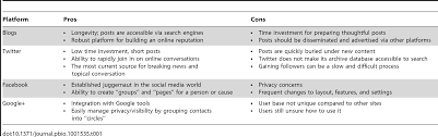 Search Engine For Research Papers An Introduction To Social Media For Scientists