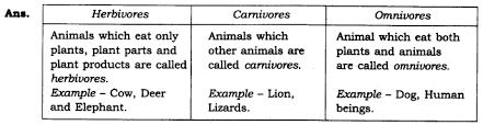 ncert solutions for class 6th science chapter 1 food where does it