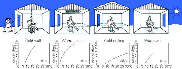 Comfortable Indoor Temperature Thermal Comfort