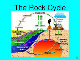 Types Of Rocks Rock Cycle Earth Materials Rocks And Minerals