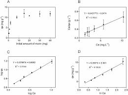 plos one morin flavonoid adsorbed on mesoporous silica a novel