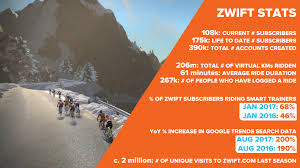 thoughts on zwift s infamous 5 price increase dc rainmaker