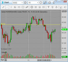 chart pattern trading system strategies for day trading classic chart patterns simple stock trading