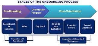 onboarding it helps employees in transition the human resources