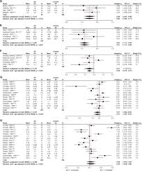 3f si e social lower brain and blood nutrient status in alzheimer s disease