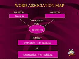 synonym for map vocaublary strategies