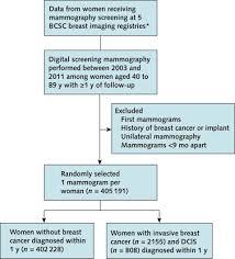 false positive and false negative digital mammography screening