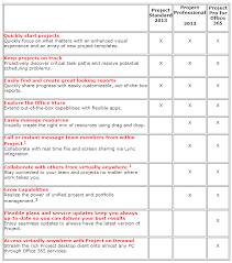 project 2013 offerings comparison and requirements mpug