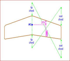 aerodynamic chord some basic terms related to aircraft part 8 mean aerodynamic