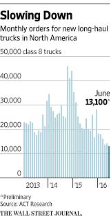 heavy duty truck orders fall to lowest since 2010 wsj