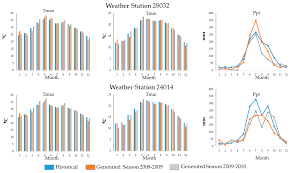 sustainability free full text crop parameters for modeling