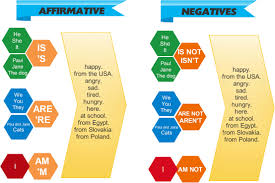 verb to be games to learn english games to learn english