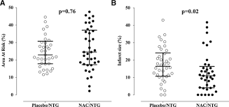early use of n acetylcysteine with nitrate therapy in patients
