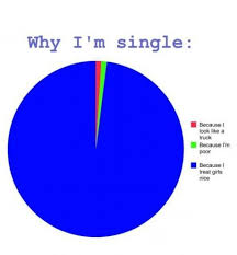Being Single Memes - why i m single funny memes about being single