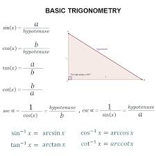 graphs of trigonometric functions sine cosine tangent etc