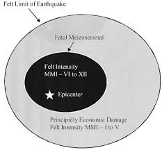 world earthquake fatalities from the past implications for the