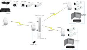 wireless point to point with multipoint and ubiquiti video design