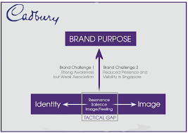 Challenge Purpose Part 3 The Brand Purpose The Cadbury Chocolatier