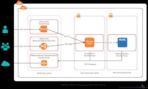 aws templates u0026 examples to quickly design architecture diagrams