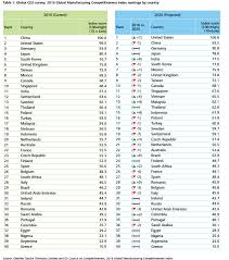 Third World Countries In French Global Manufacturing Competitiveness Index Deloitte Manufacturing