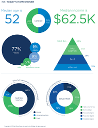 Home Trends And Design Careers by The Zillow Group Report On Consumer Housing Trends Zillow Research