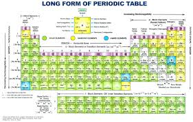 modern periodic table of elements with atomic mass periodic table with atomic mass and electron configuration