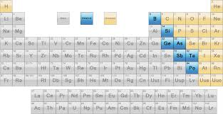 Where Are The Metals Located On The Periodic Table Why Are Metalloids Found In A Zig Zag Line On The Periodic Table
