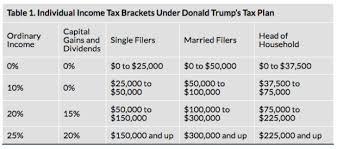 trump tax reform tax reform tax cuts trump plan republican plan the armchair